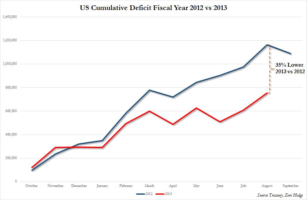 gdp怎么减小财政赤字_一季度财政赤字甚罕见,你拖了GDP后腿儿了吗